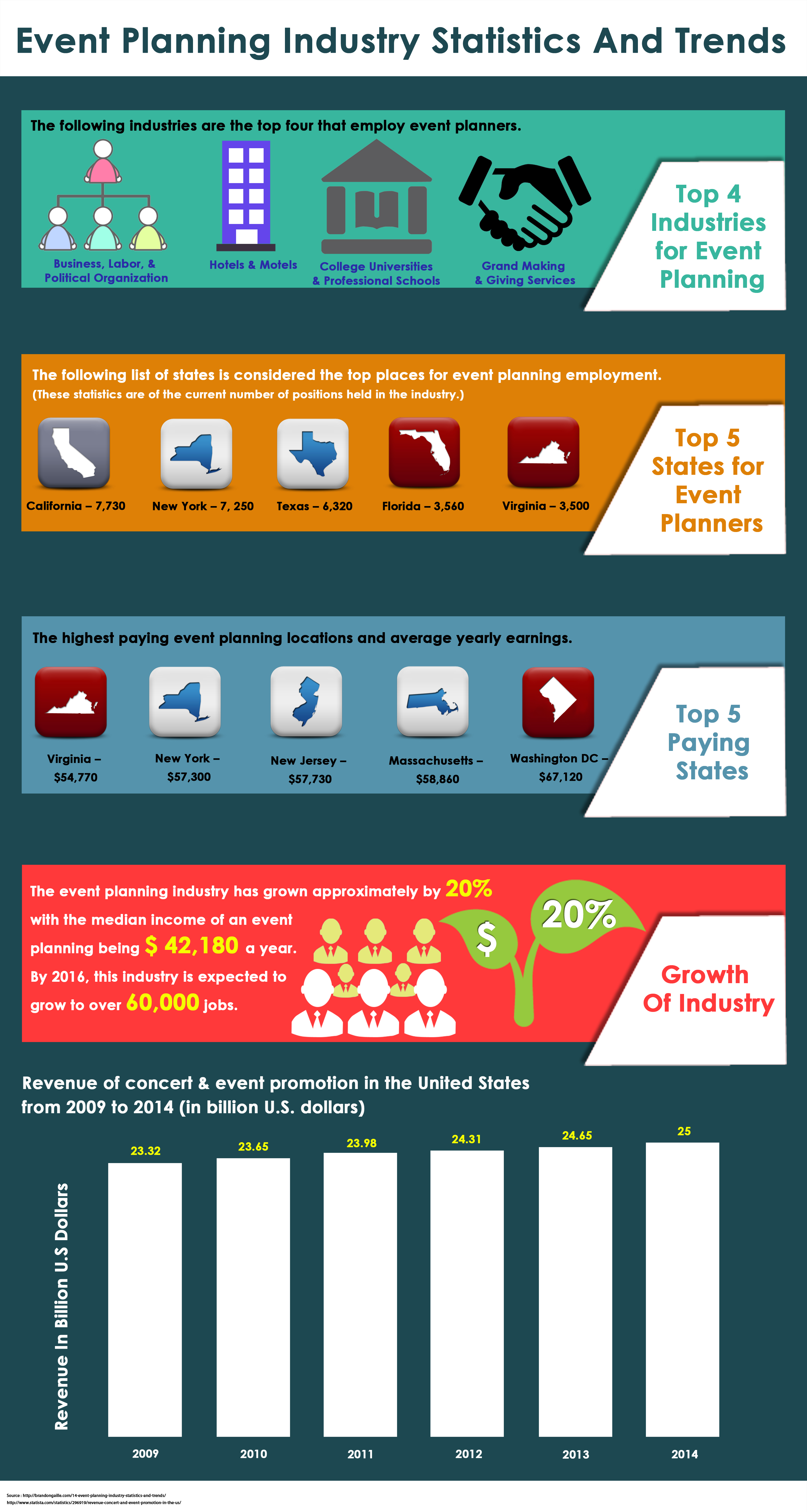 Event Planning Industry Statistics And Trends by SEOsurfer